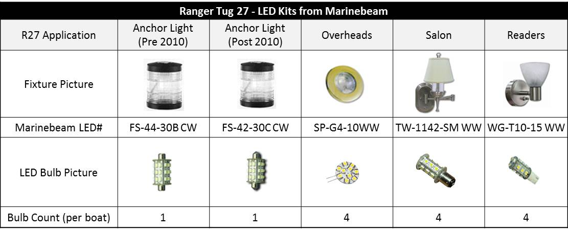 LED Bulb Selection Guide
